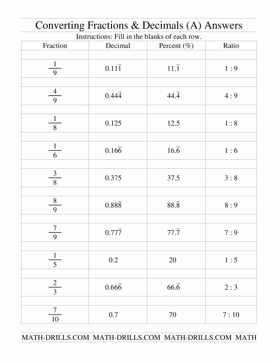 Fraction Decimal Percent Conversion Worksheet Fresh Converting Between Fractions Decimals Percents and