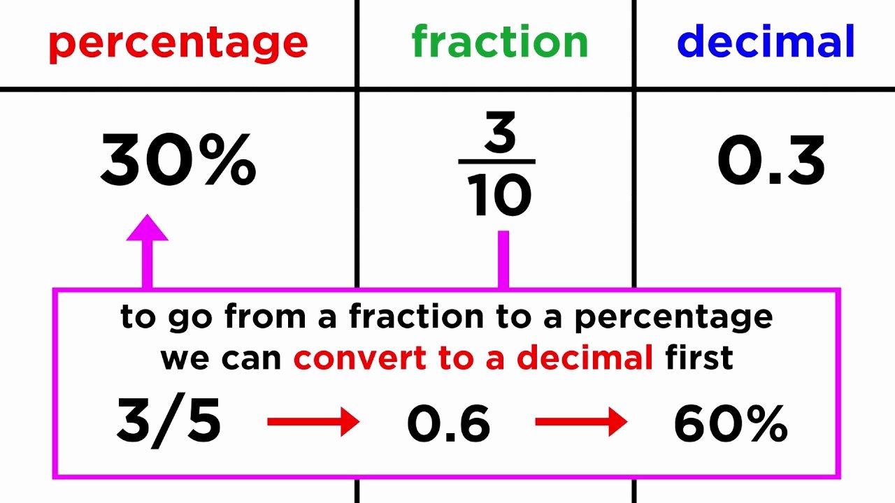 Fraction Decimal Percent Conversion Worksheet Luxury Converting Between Fractions Decimals and Percentages