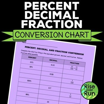 Fraction Decimal Percent Conversion Worksheet Luxury Percent Decimal Fraction Conversion Chart Worksheet by