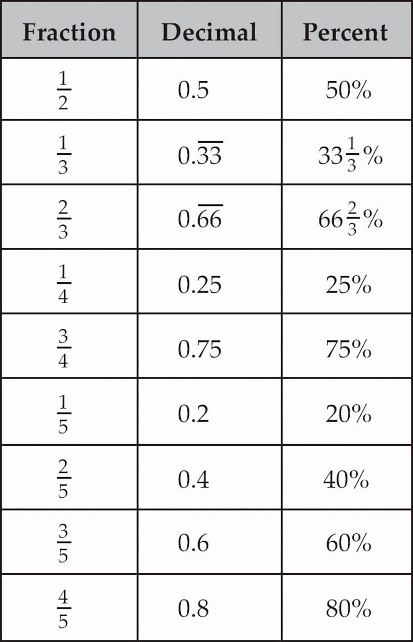 fractions decimals percents chart pdf