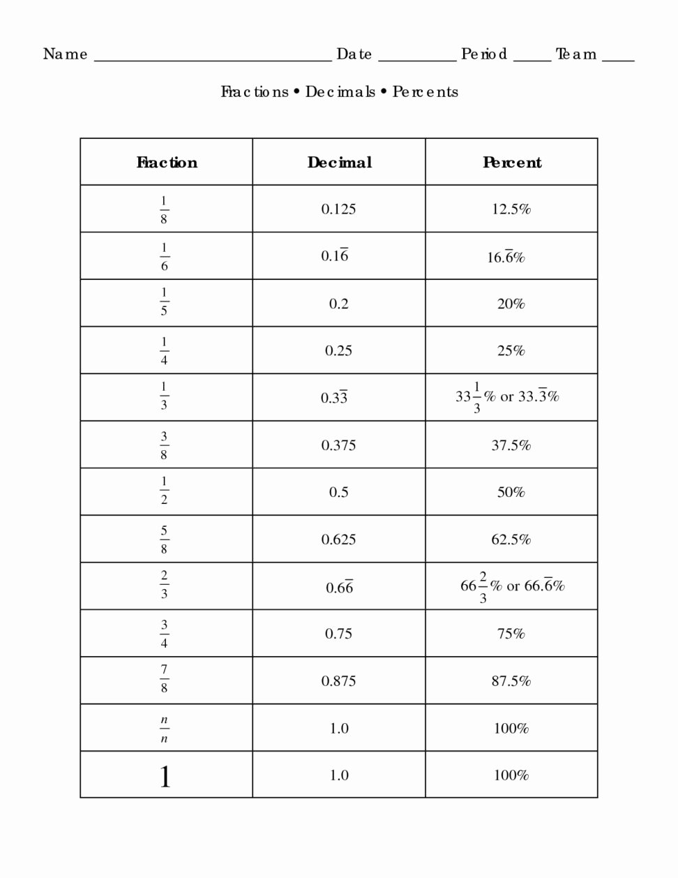 Fraction Decimal Percent Worksheet Pdf Beautiful Converting Terminating Decimals to Fractions A Fraction