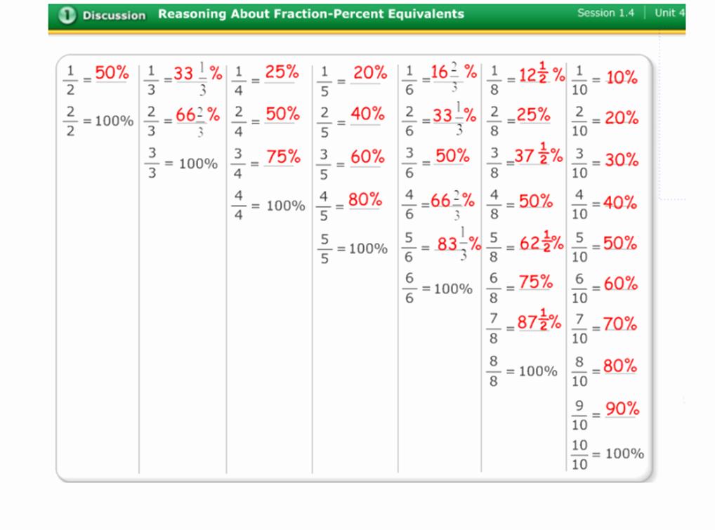 Fraction Decimal Percent Worksheet Pdf Best Of Math Worksheet Fractions Decimals Percents Chart Pdf