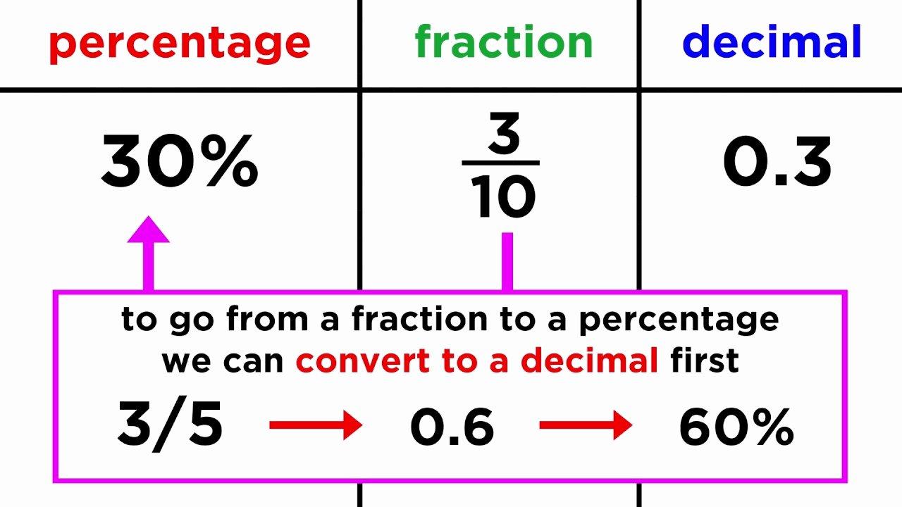 Fraction Decimal Percent Worksheet Pdf Elegant Converting Between Fractions Decimals and Percentages