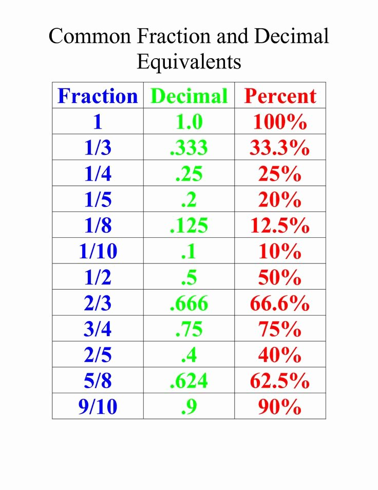 Fraction Decimal Percent Worksheet Pdf Luxury for 4th 5th Grade Mon Fraction and Decimal