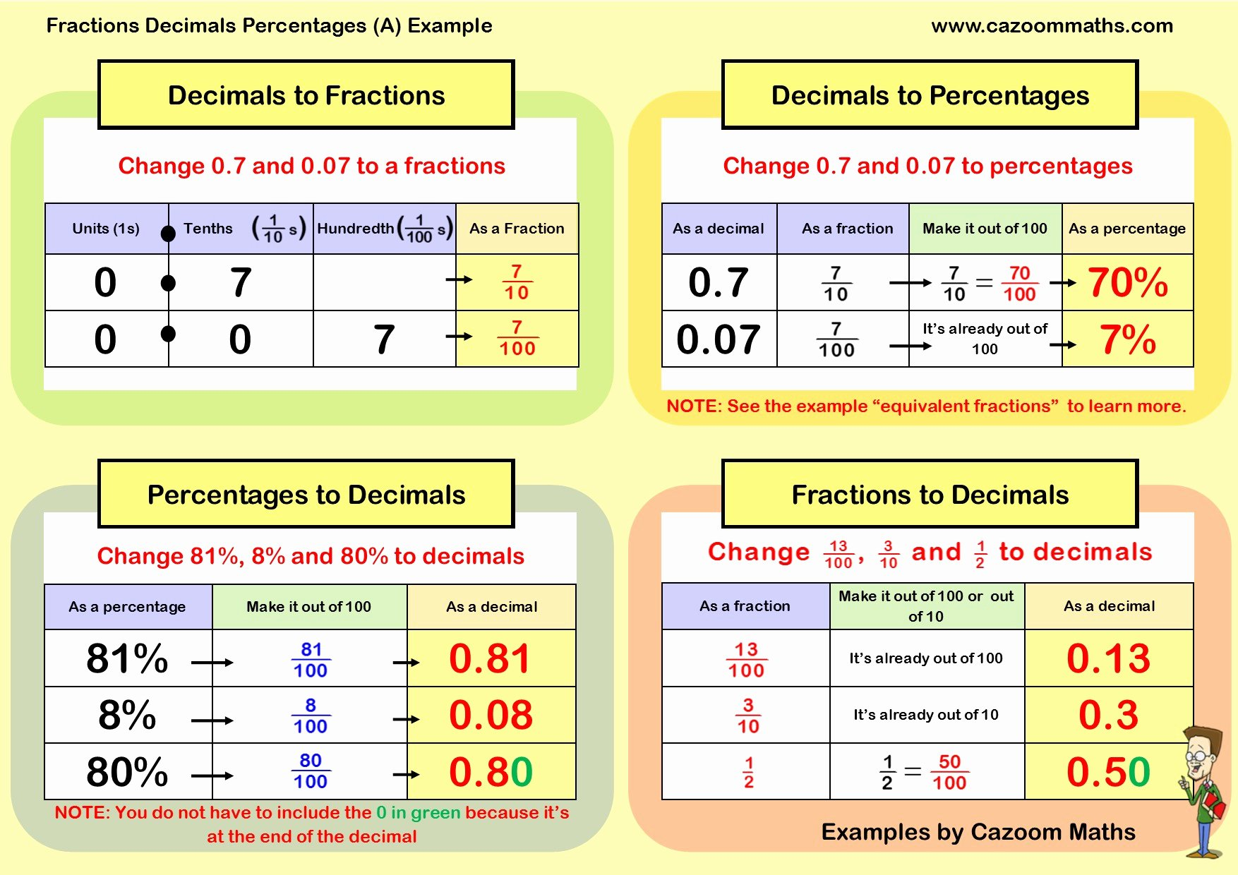 Fraction Decimal Percent Worksheet Pdf New Convert Percent to Decimal Worksheet Picture Worksheet