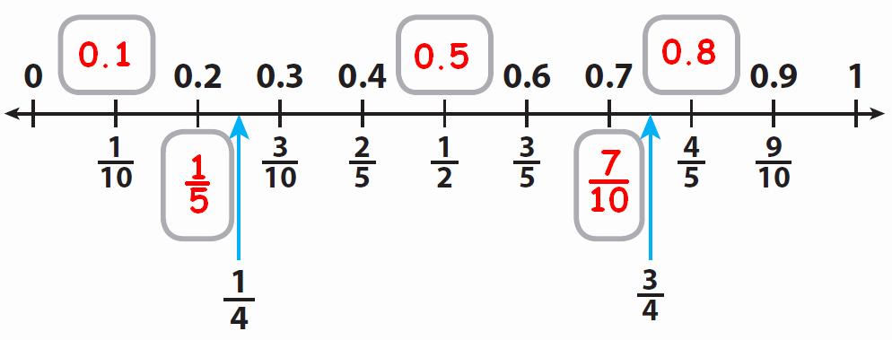 Fraction Decimal Percent Worksheet Pdf New Converting Between Percents Decimals and Fractions