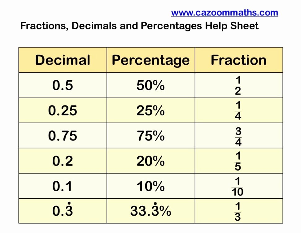 Fraction Decimal Percent Worksheet Pdf Unique Homework Revision Awareness Remarks