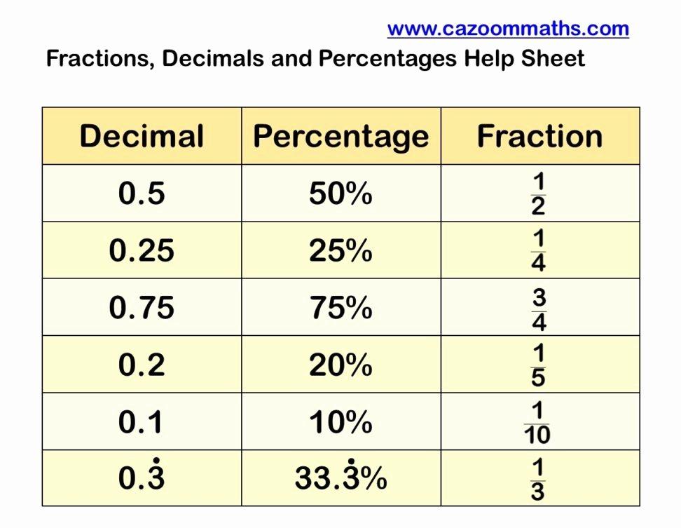 Fraction Decimal Percent Worksheet Pdf Unique Homework Revision Awareness Remarks