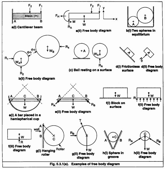 Free Body Diagram Worksheet Answers Luxury Gratis software to Draw Simple Technical Illustrations