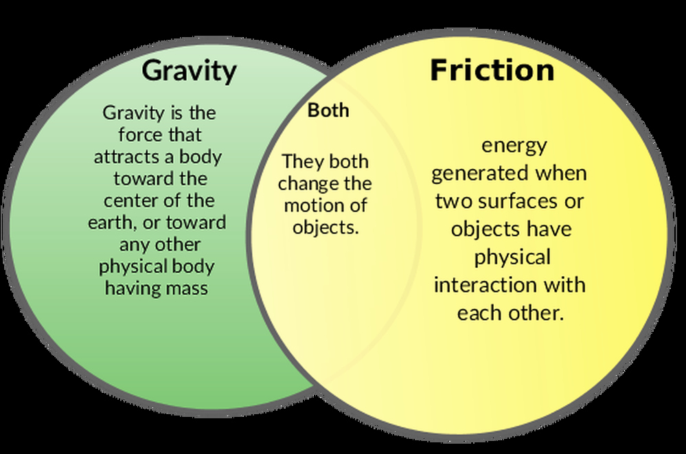 Friction and Gravity Worksheet Answers Lovely Friction & Gravity 8th Grade Science