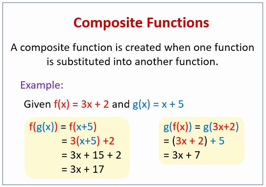 Function Operations and Composition Worksheet Inspirational Posite Functions solutions Examples Videos