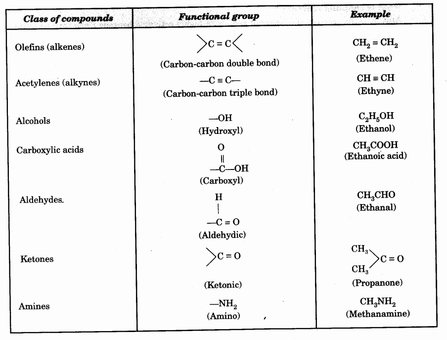 Functional Group Practice Worksheet Awesome Tests for the Functional Groups Present In organic