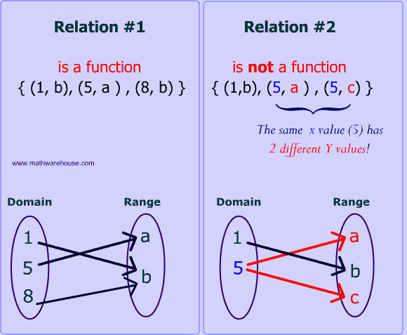 Functions and Relations Worksheet Lovely Unit 3 Notes