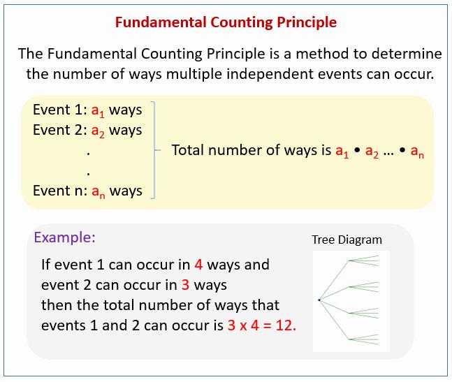 Fundamental Counting Principle Worksheet Inspirational Fundamental Counting Principle Videos Worksheets