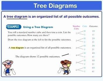 Fundamental Counting Principle Worksheet Lovely Tree Diagrams and Fundamental Counting Principle
