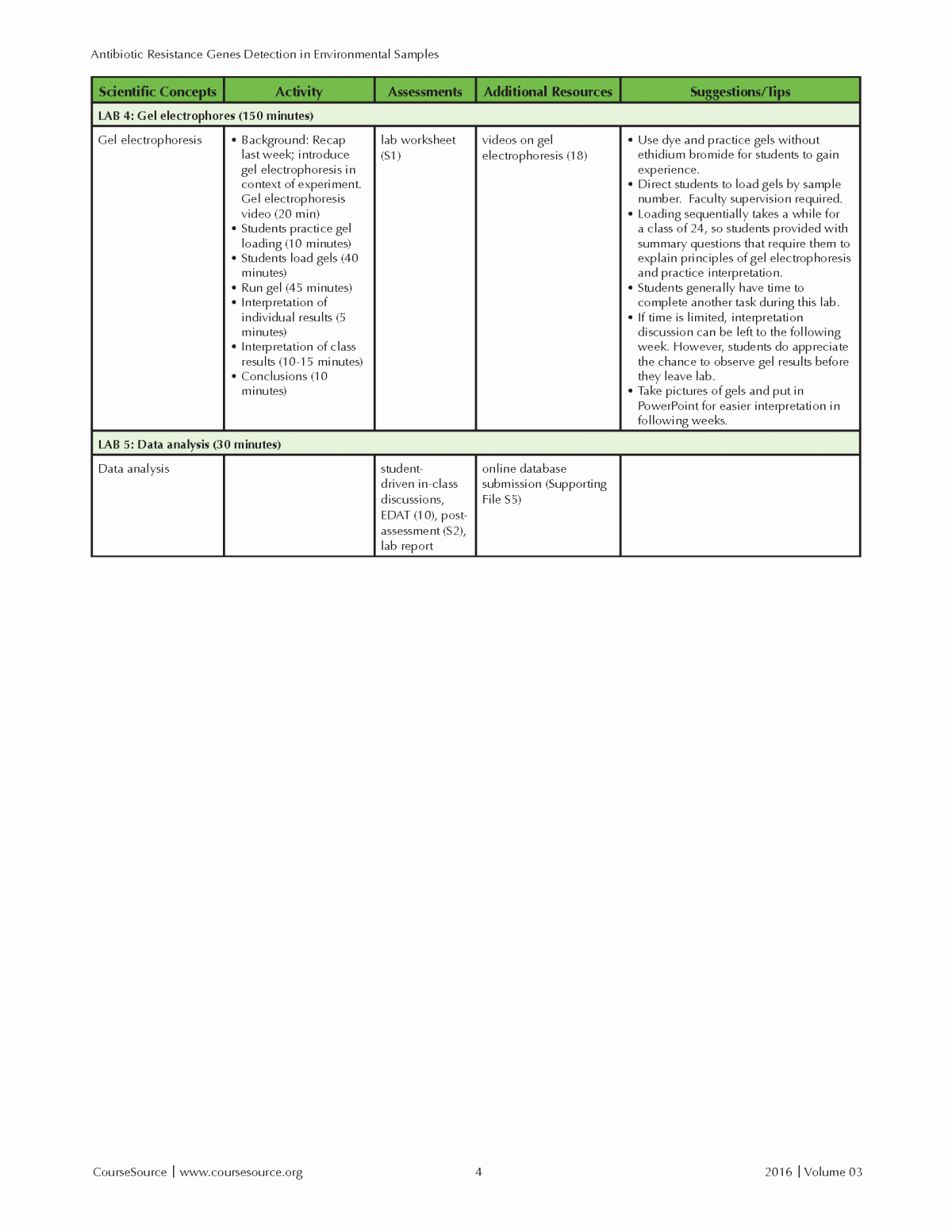 Gel Electrophoresis Worksheet Answers Lovely 52 Gel Electrophoresis Worksheet Gel Electrophoresis