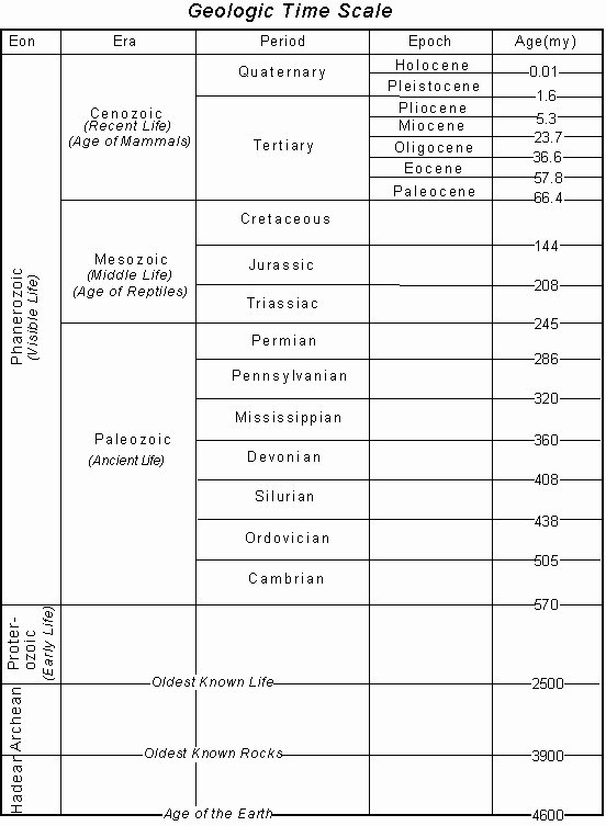 Geological Time Scale Worksheet Lovely Geologic Time Scale Worksheet