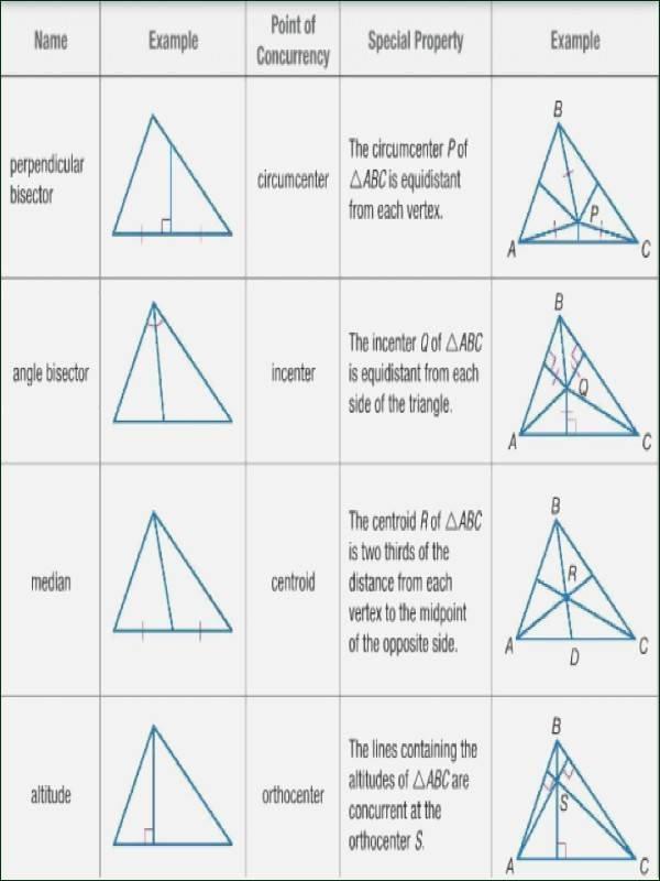 Geometry Points Of Concurrency Worksheet Best Of Winonarasheed