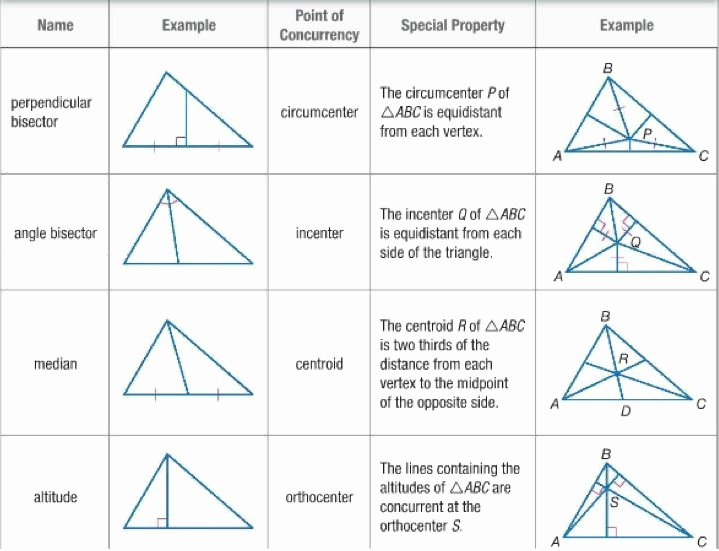 Geometry Points Of Concurrency Worksheet Luxury Screens On Pinterest