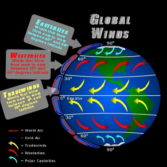 Global Wind Patterns Worksheet Inspirational 17 Best Images About Weather Nc 5th Grade Science On