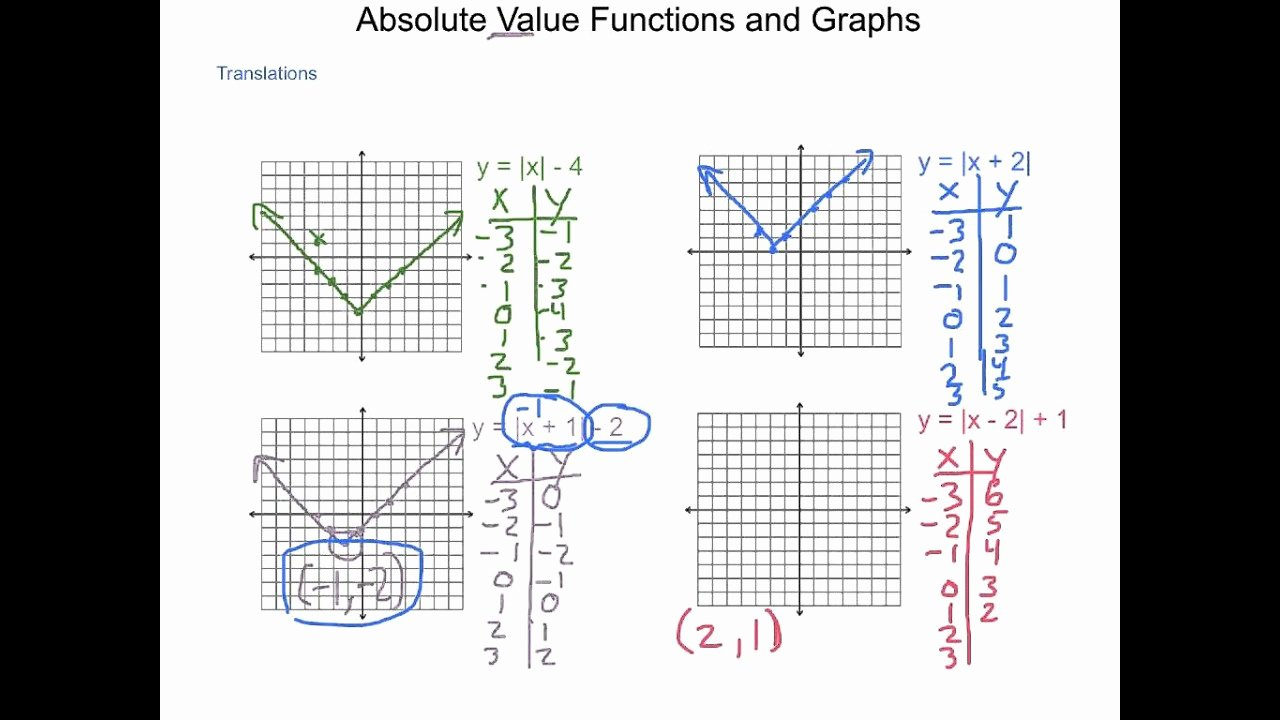 Graphing Absolute Value Equations Worksheet Awesome Algebra2 2 7 Absolute Value Functions and Graphs