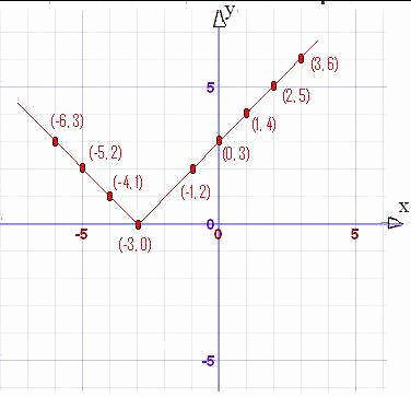 Graphing Absolute Value Equations Worksheet Fresh Graphing Absolute Value Equations Worksheet