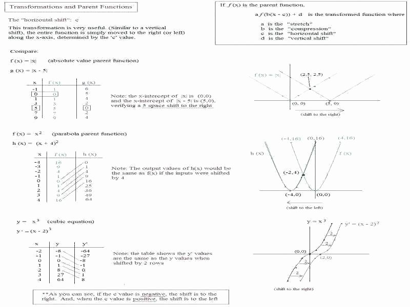 Graphing Absolute Value Equations Worksheet Inspirational Graphing Absolute Value Equations Worksheet