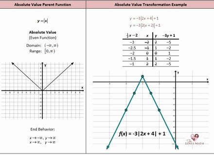 Graphing Absolute Value Functions Worksheet Fresh Graphing Absolute Value Equations Worksheet