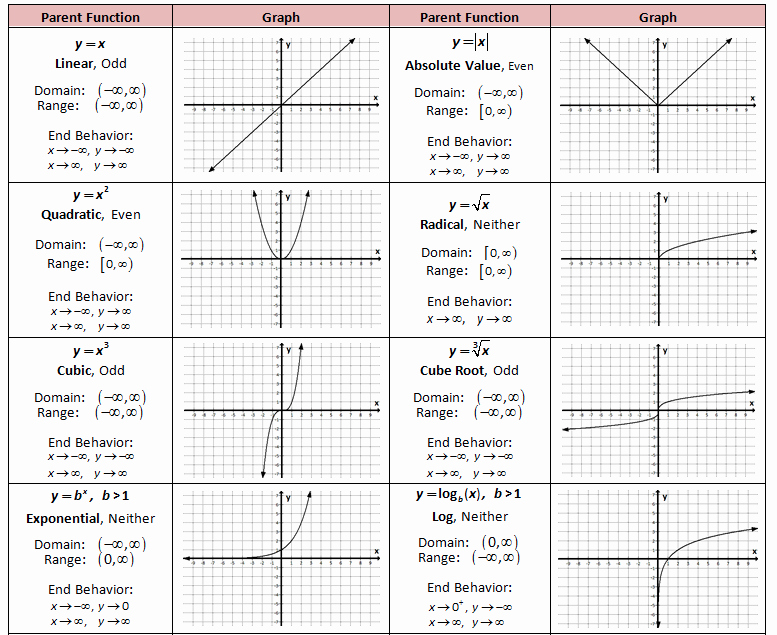 Graphing Absolute Value Functions Worksheet Lovely Characteristics Of Functions Sms Jeff Maupin