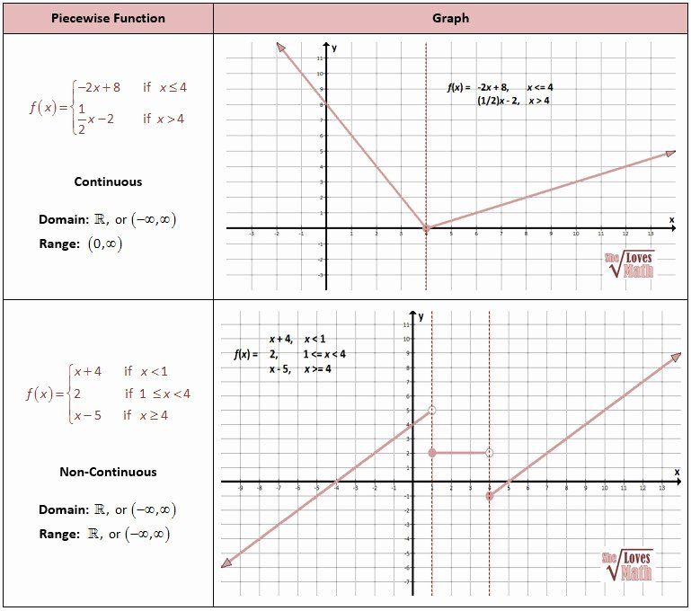 Graphing Absolute Value Functions Worksheet Lovely Graphing Absolute Value Functions Worksheet