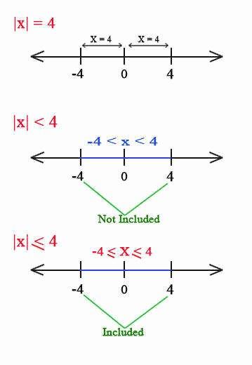 Graphing Absolute Value Inequalities Worksheet Beautiful Absolute Value Inequalities Worksheet