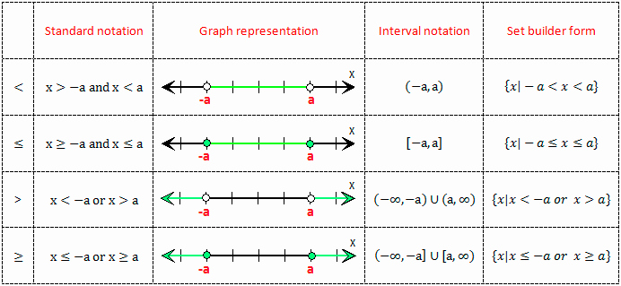 Graphing Absolute Value Inequalities Worksheet Best Of solving Absolute Value Inequalities
