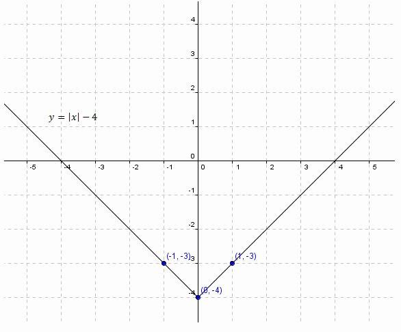 Graphing Absolute Value Inequalities Worksheet Inspirational Graphing Absolute Value Equations Worksheets