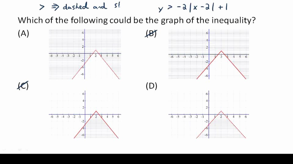 Graphing Absolute Value Inequalities Worksheet Inspirational Graphs Of Absolute Value Inequalities