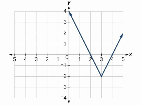 Graphing Absolute Value Inequalities Worksheet Luxury Graph An Absolute Value Function