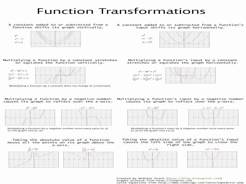Graphing Exponential Functions Worksheet Answers Inspirational Graphing Logarithmic Functions Worksheet