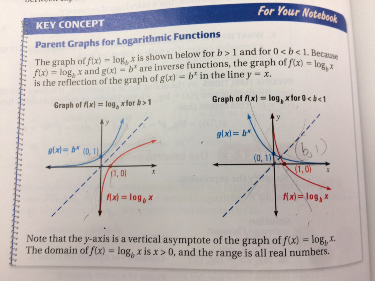 Graphing Exponential Functions Worksheet Beautiful Algebra 2 Worksheet Graphing Log and Exponential Functions