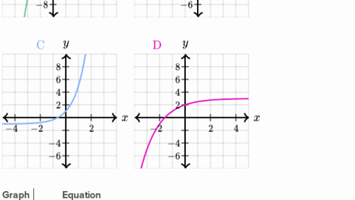 Graphing Exponential Functions Worksheet Fresh Graphing Exponential Functions Worksheet