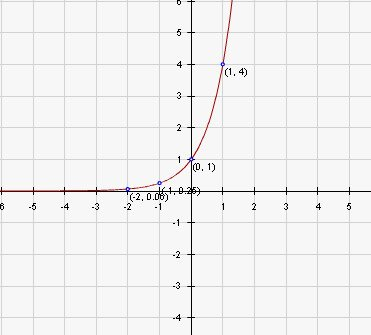 Graphing Exponential Functions Worksheet Luxury Exponential Function Worksheet