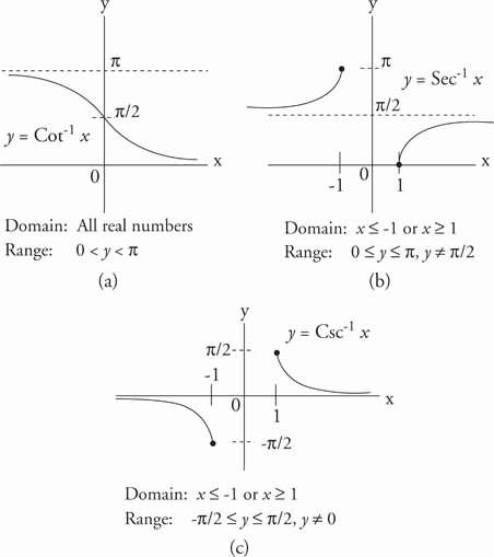 Graphing Inverse Functions Worksheet Awesome 12 Best Of Graph Inverse Functions Worksheet