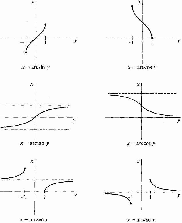 Graphing Inverse Functions Worksheet Awesome Graphing Trig Functions Worksheet