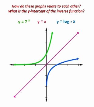Graphing Inverse Functions Worksheet Best Of Logarithms Lesson 3 Graph Logarithms Inverse Functions