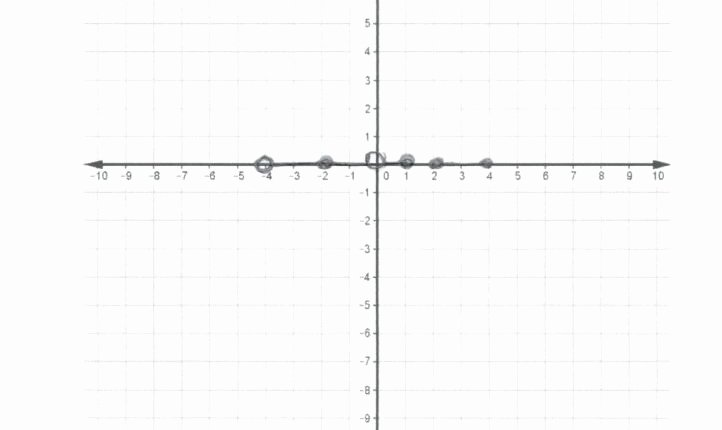 Graphing Inverse Functions Worksheet Inspirational the Latest Template Of Graphing Trig Functions Worksheets