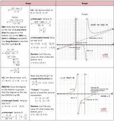 Graphing Inverse Functions Worksheet Unique Parent Functions and Transformations Explanations