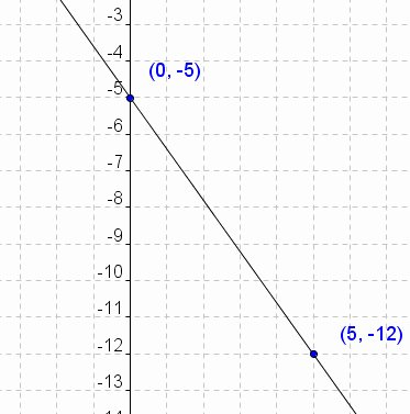 Graphing Linear Equations Practice Worksheet Lovely Parallel Lines and the Coordinate Plane Graphing Linear