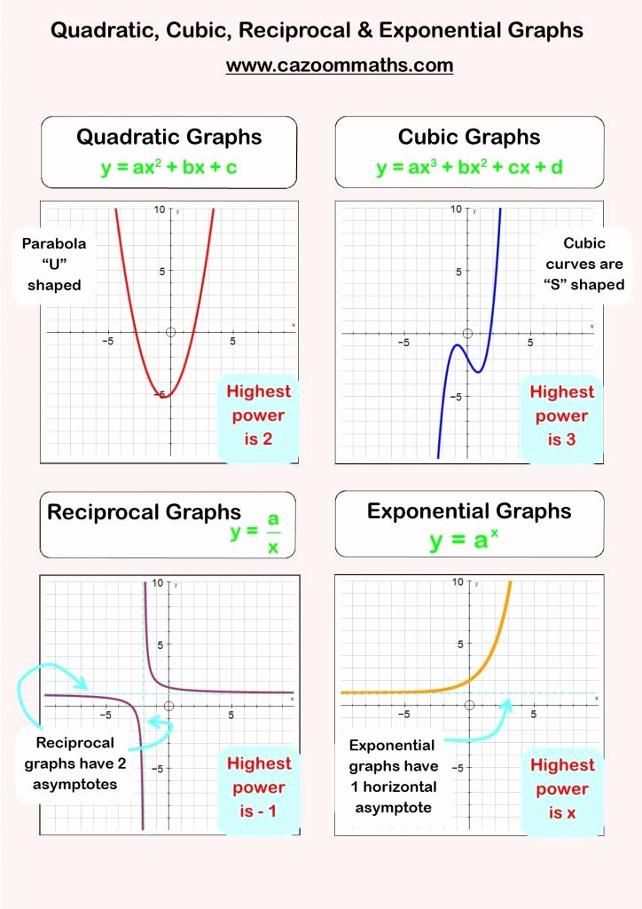 Graphing Linear Functions Worksheet Answers Fresh Graphing Linear Functions Worksheet Kuta Answer Key and