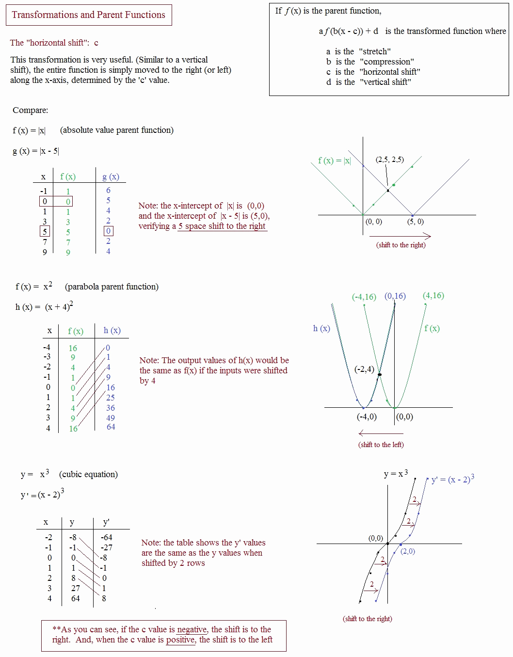Graphing Linear Functions Worksheet Pdf New Math Plane Graphing I Transformations & Parent Functions