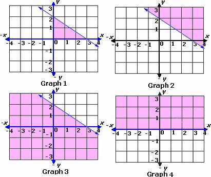 Graphing Linear Inequalities Worksheet Elegant solving and Graphing Inequalities Worksheet