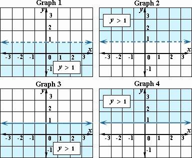 Graphing Linear Inequalities Worksheet Inspirational Graphing Linear Inequalities Worksheet