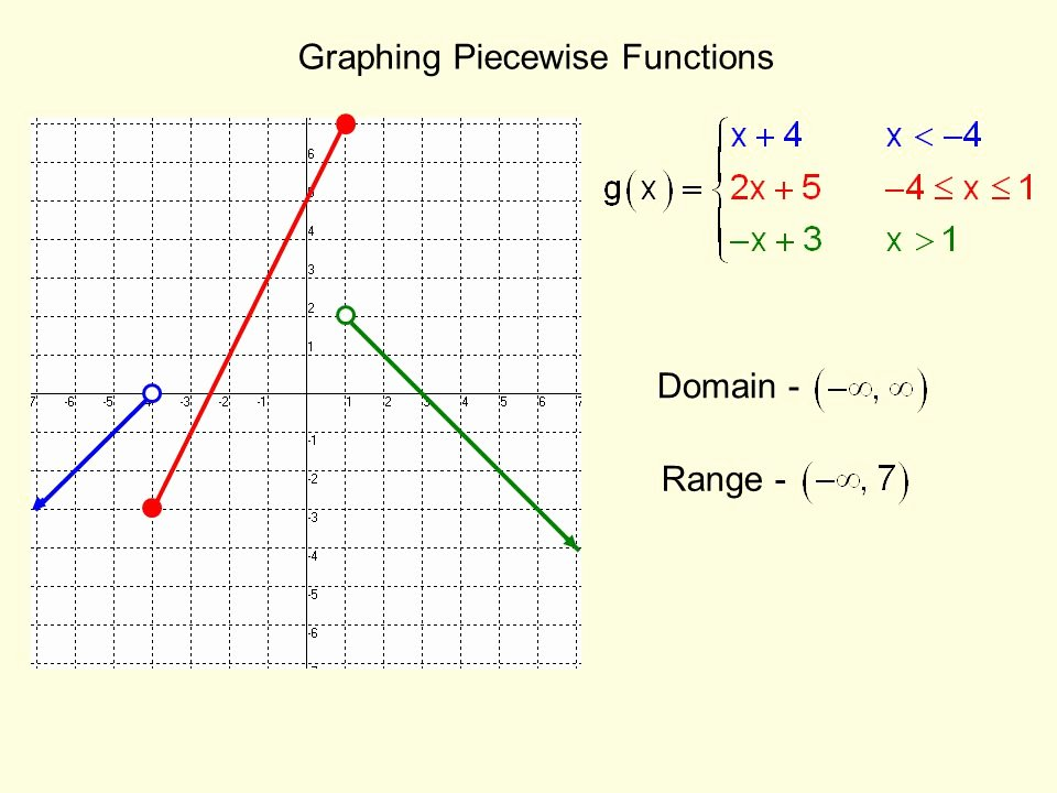 Graphing Piecewise Functions Worksheet Beautiful Graphing Calculator Line Piecewise Functions Graphing A